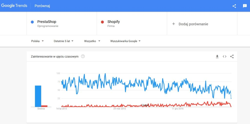 Popularność w Polsce